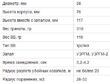 ТТХ гранаты РГД-5