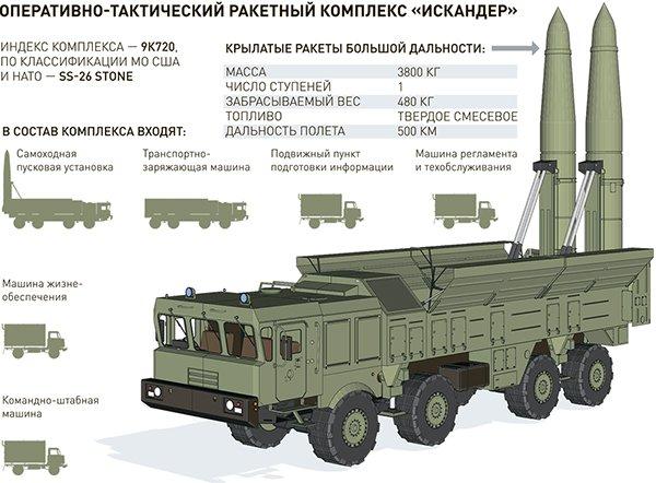 ТТХ ракетного комплекса