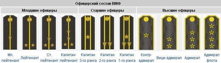 Офицерские звания