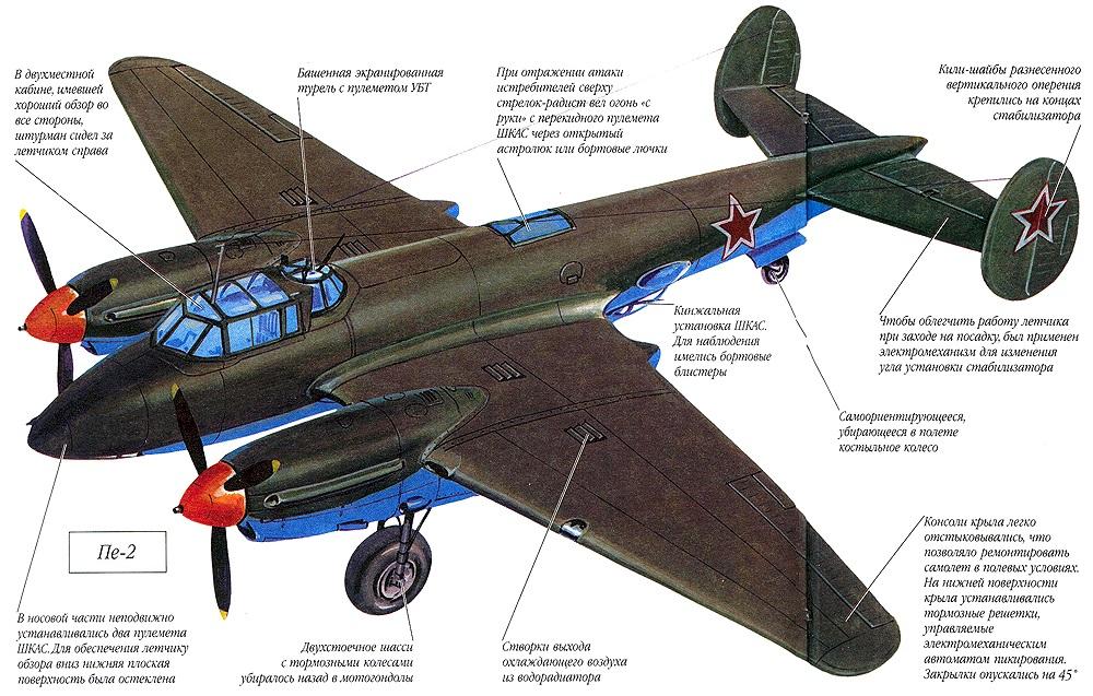 Схема Пе-2