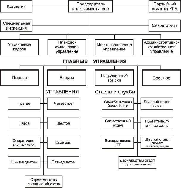 Схема структуры КГБ