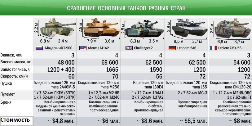 Сравнение танков