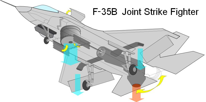 F-35B Joint Strike Fighter