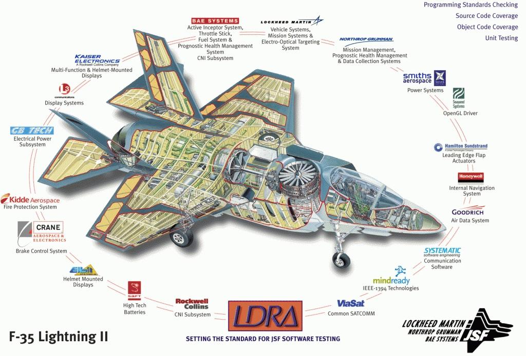 Производители элементов F-35