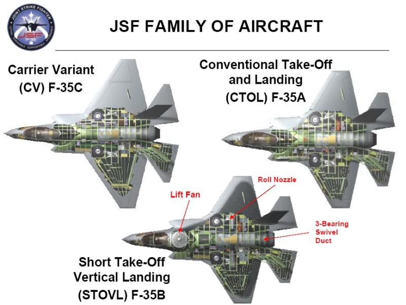 Разновидности F-35