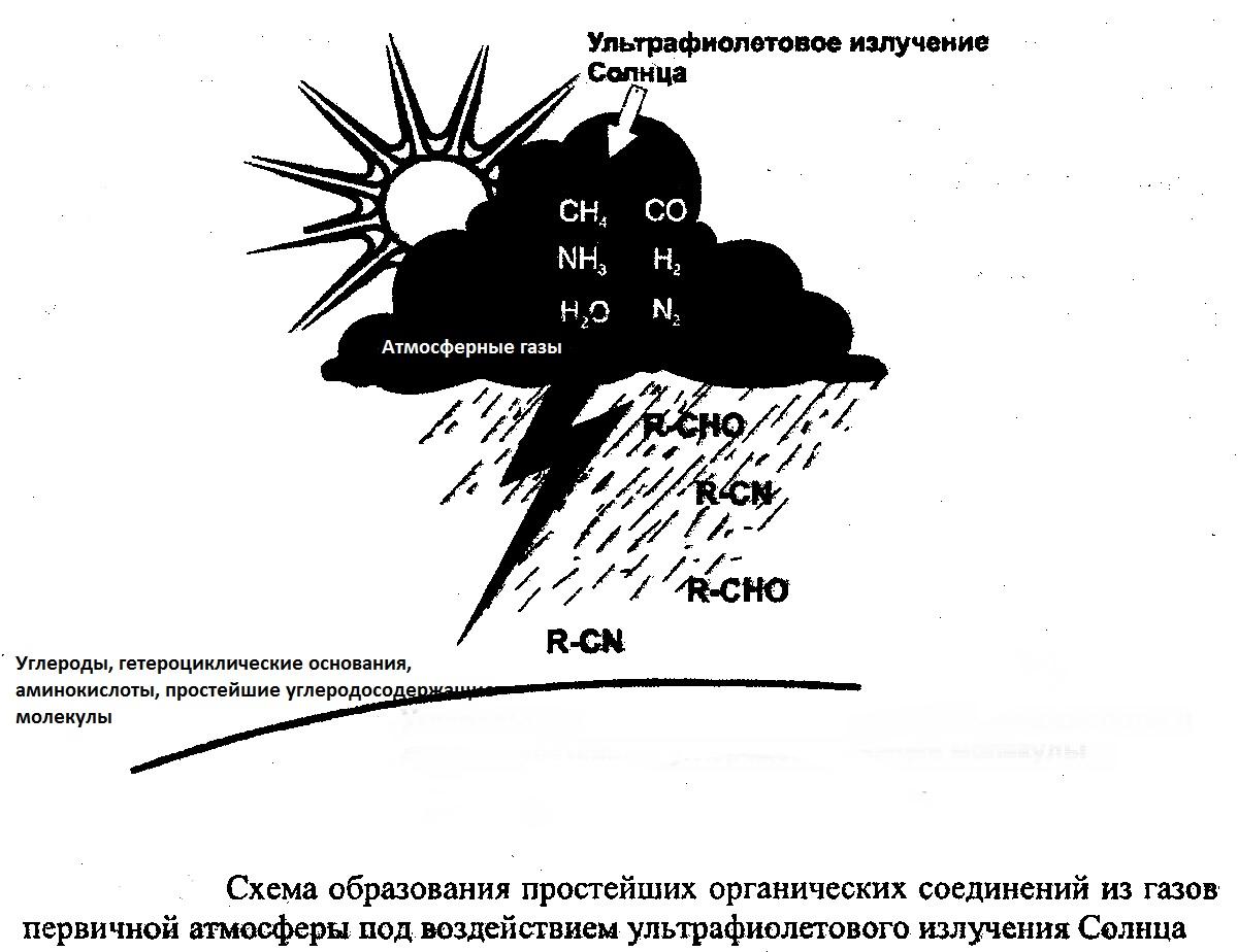 Схема образования первичной атмосферы