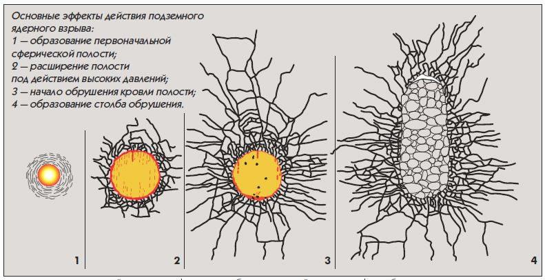 Этапы подземного ядерного взрыва