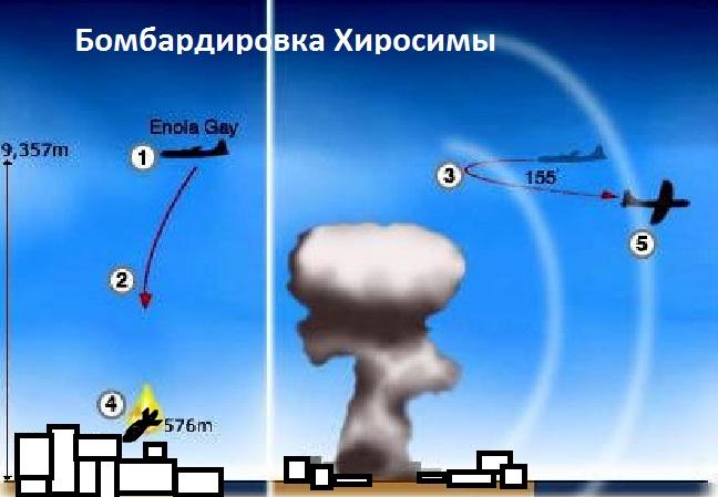 Схема бомбардировки Хиросимы