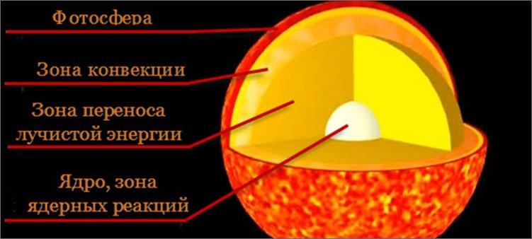 Строение Солнца