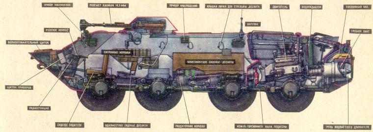 Устройство БТР-70