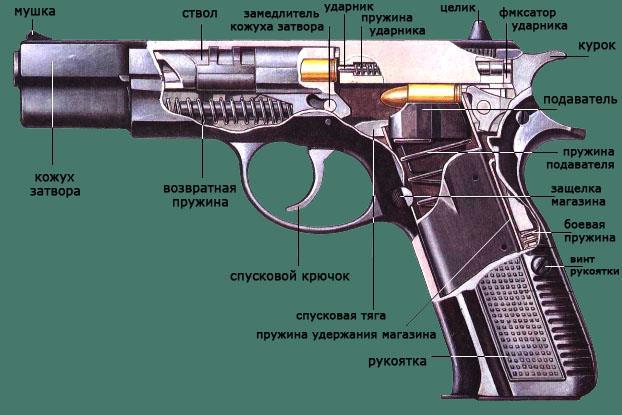Устройство CZ-75