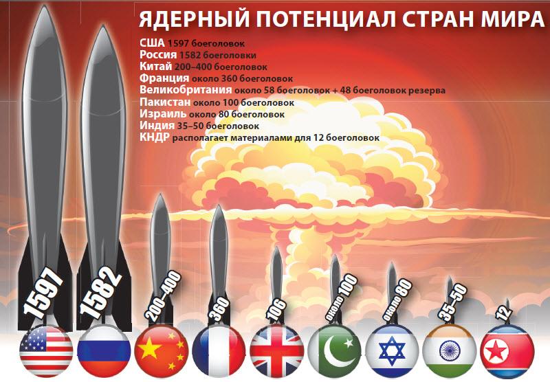 Ядерный потенциал стран мира