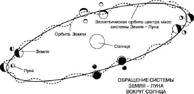 Движение системы Земля-Луна