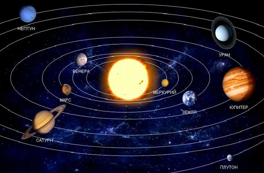 Меркурий и другие планеты Солнечной системы