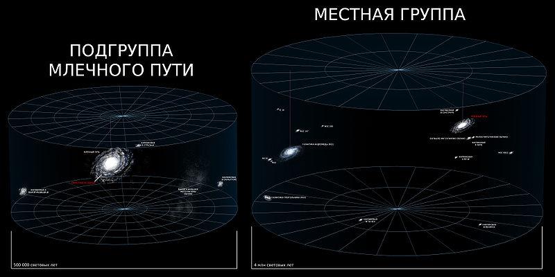 Место Млечного Пути во Вселенной