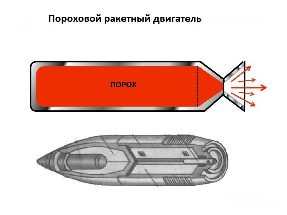 Пороховой ракетный двигатель