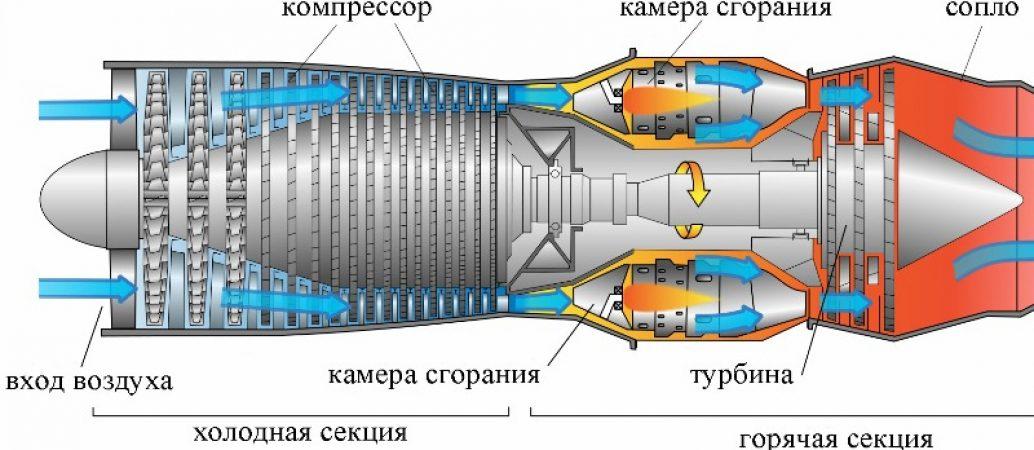 Принцип работы реактивного двигателя