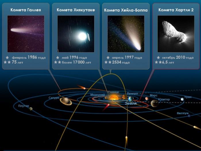 Самые известные кометы Солнечной системы