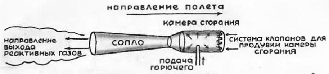 Схема простейшего реактивного двигателя
