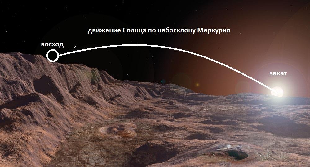 Солнце на горизонте Меркурия