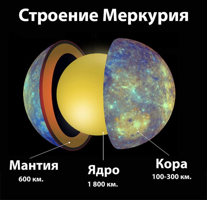 Строение Меркурия
