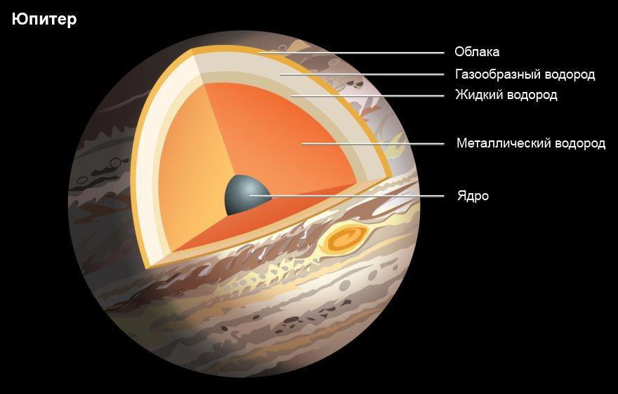 Структура Юпитера
