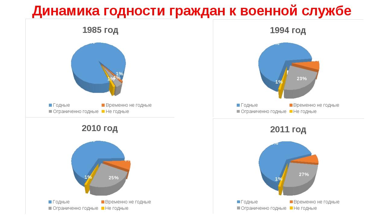 Динамика годности граждан к военной службе