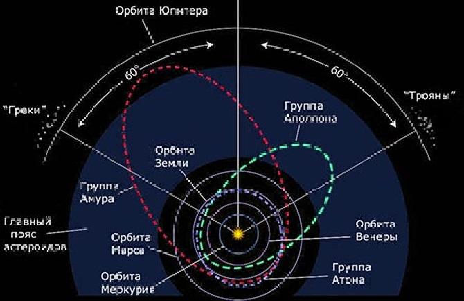 Мелкие группы астероидов