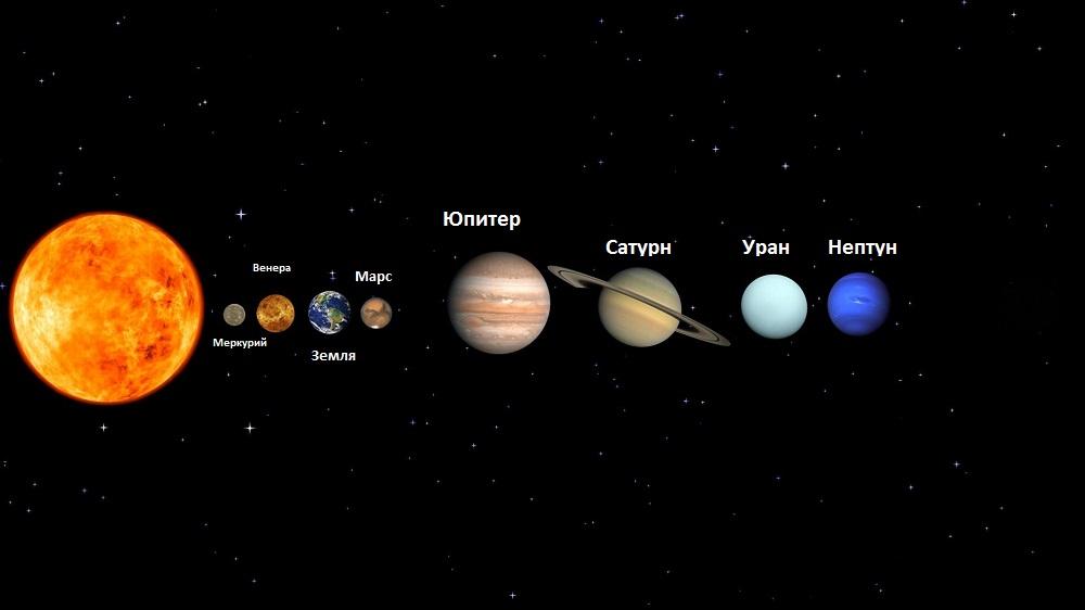 Место планеты в Солнечной системе