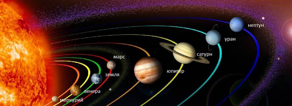 Место Сатурна в Солнечной системе