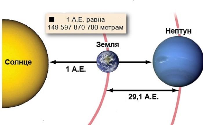 Расстояние до Нептуна