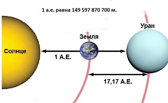 Расстояние между Солнцем, Землей и Ураном