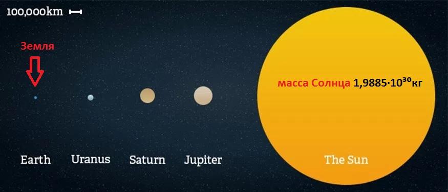 Размеры Солнца