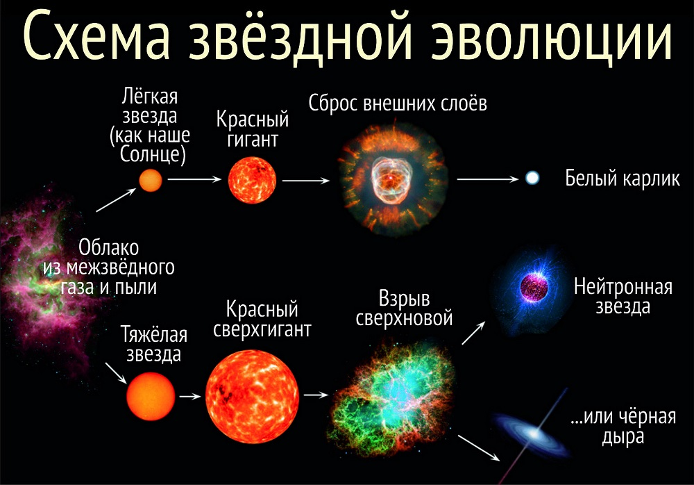 Схема эволюционного пути развития звезд