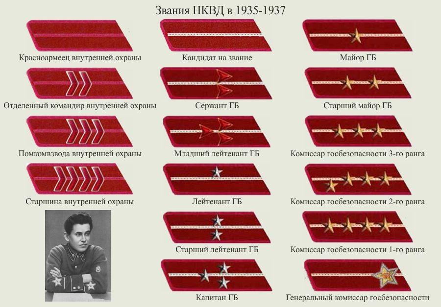 Звания НКВД