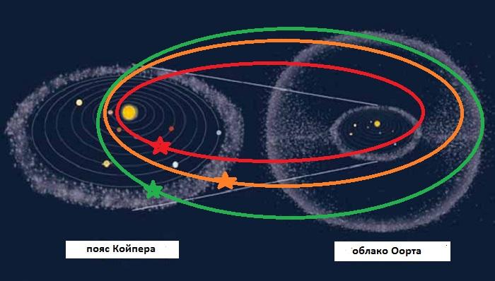 Долгопериодическая комета