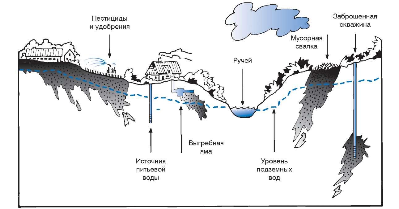 Источники загрязнения подземных вод