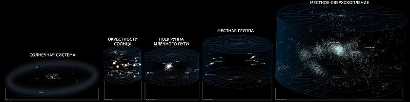 Звездный адрес Солнечной системы